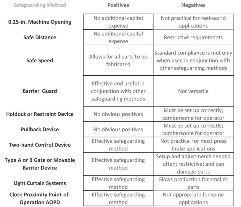 hazard management documentation