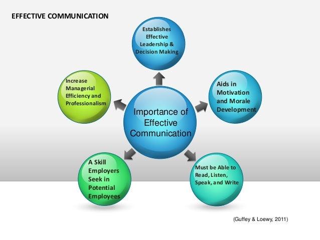 importance of effective business communication pdf