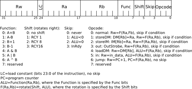 machine code of the instruction and r5 r4 r4
